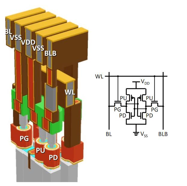 1.5nm SRAM cell